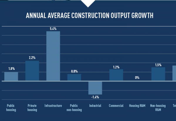 Construction employment levels set to top 2.6 million