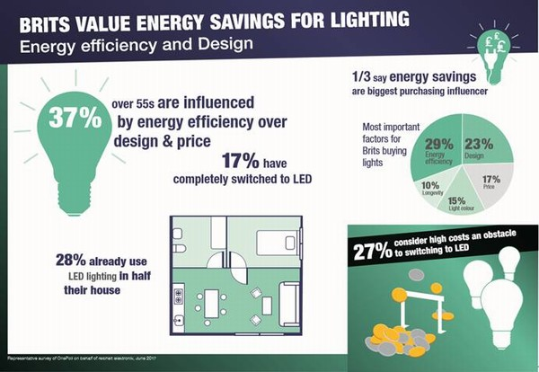 A third of Brits choose LED lights to save energy