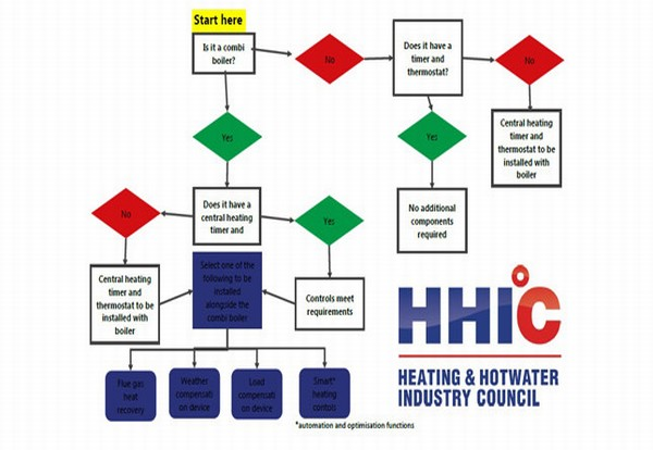 Decarbonising heat priority for boiler installations with new legislation