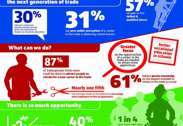 UK Tradespeople struggle to recruit due to a lack of focus on training