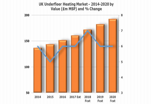 UK underfloor heating market forcast to grow 7% in 2018