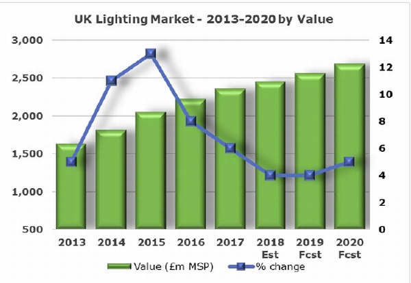 44% increase in the UK lighting market between 20131-17