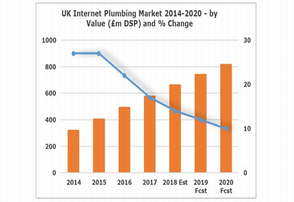Online plumbing product sales set to rise by over 40% by 2022