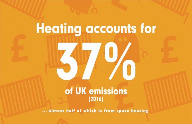 UK public unaware of heating impact on carbon emissions, survey finds