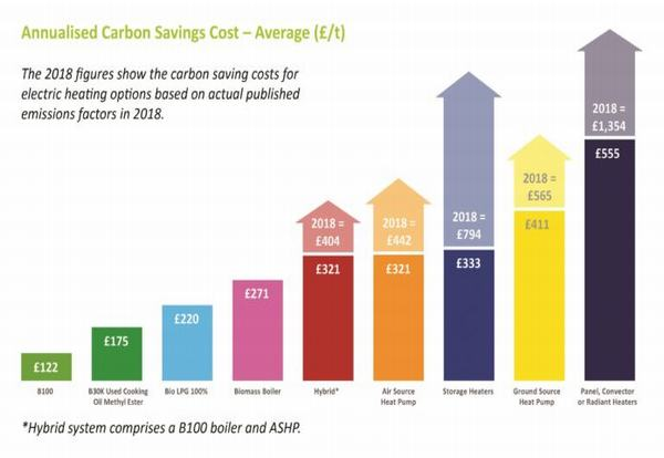OFTEC embraces decarbonised heating solutions